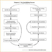 personal essay writing classes multiple