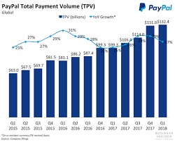PayPal's Q40 Marked More Meaningful Gains In The Company's Key Areas Simple Pypl Quote