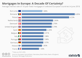Mortgage Comparison Chart Chart Mortgages In Europe A Decade Of Certainty Statista