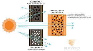 Window Tint Visibility Chart Nano Carbon Ceramic Window Tint Technology Rayno