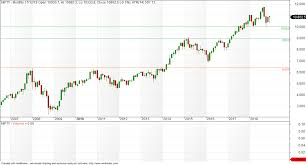 Monthly Chart Vfmdirect In Nifty Monthly Quarterly And Yearly Chart
