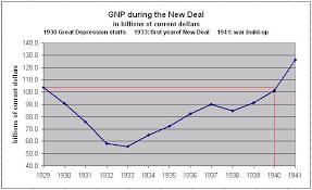 New Deal Chart How Did The New Deal Work Out