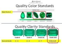Emerald Gem Color Chart Is A Mint Green Emerald With Almost No Inclusions Considered