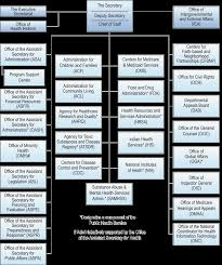 Cdc Organizational Chart Hhs 2013 Organization