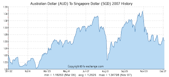 Singapore Dollar Rate Chart Sgd Aud Exchange Rate Michael Toomim