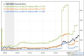 Masi Stock Chart 5 Health Care Stocks Held By Gurus Gurufocus Com
