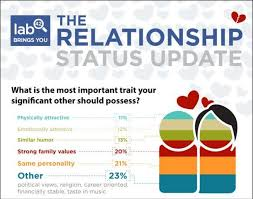 Facebook Love Charts Relationship Status Update Infographic