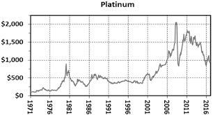 Kitco Iron Ore Price Charts The 46 Year Record Of Platinum Gold Ratios Kitco News