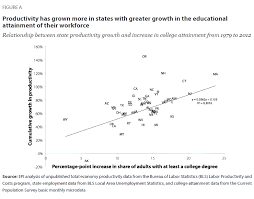 A Well Educated Workforce Is Key To State Prosperity