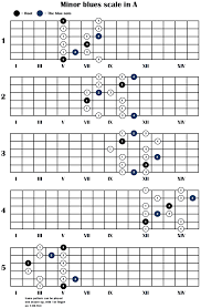 Guitar Note Scale Chart Guitar Scales Chart The Minor Blues Scale 5 Positions