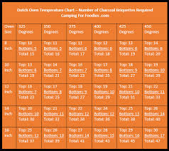 Griddle Cooking Temperature Chart 80 Problem Solving Cooking Temperature Chart Pdf