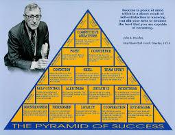 Coach Wooden's Leadership Game Plan For Success Lessons on Leadership John Wooden's Pyramid of Success Matt Morris 27