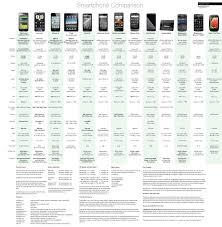 Motorola Phone Comparison Chart Smartphone Comparison Chart Compares Extensive Smartphone Specs