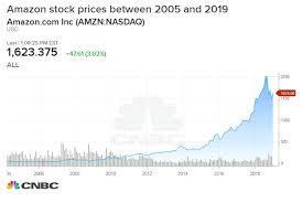 Amazon Stock Chart 10 Years If You Put 1 000 In Amazon 10 Years Ago Heres What Youd