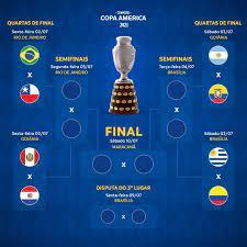 ผลประกบคู่ รอบ 8 ทีมสุดท้าย ฟุตบอล โคปา อเมริกา 2021 | Thaiger ข่าวไทย