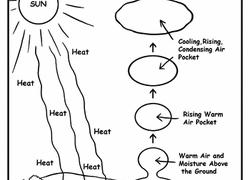 How Clouds Form Worksheet Education Com