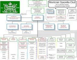 Org Chart Rules Whos Who Flow Chart Of Theatre Personnel Best