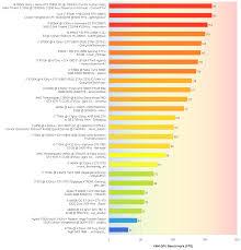 Vam Gpu Benchmark Chart More Results Vamscenes