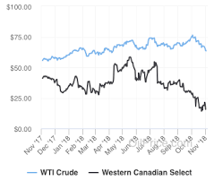 Wcs Vs Wti Price Chart Lessons Learned Tar Sands Producers Move To Cut Production