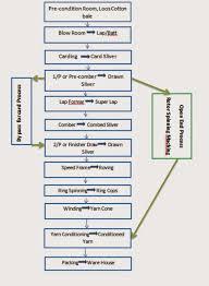 Flow Chart Of Combed Yarn Digital Minilab Camera Review Process Flow Chart Of Combed Yarn