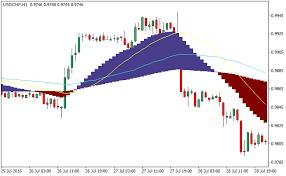Free Macd Charts Free Forex Macd Indicator Macd Investopedia Download