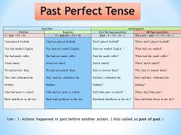 Past Perfect Past Perfect Tense Past Perfect Tense Grammar