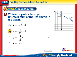 write an equation in slope intercept form of the line shown in the graph