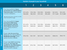 Obamacare Subsidy Coverage Chart Rf Insurance Masters