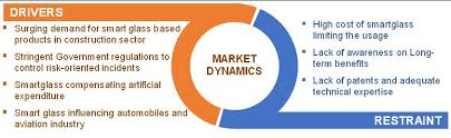 factors impacting smart glass and smart window market