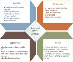 Swot Analysis Table Template Personal Swot Analysis Examples