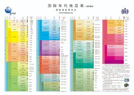 Ph Scale Diagram Pdf Catalogue Of Schemas