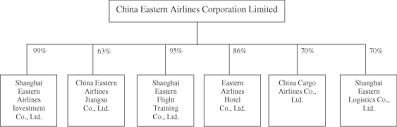Cea Organization Chart China Eastern Airlines Corporation Limited