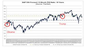 Since Obama Took Office Chart Can Trump Beat Obamas Stock Market Returns
