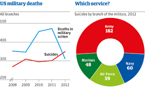 Military Suicide Rate Chart American Military Suicide Rates Indicative Severe Systemic