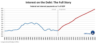 Interest On National Debt Chart Telling The Whole Story On Interest And Long Term Debt