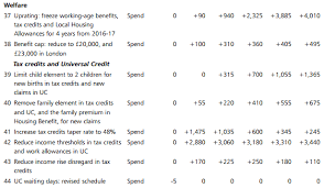 Pension Credit Entitlement Chart The Savings From Tax Credits Waiting For Godot