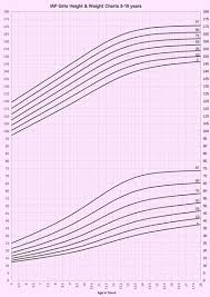 Revised Iap Growth Charts For Height Weight And Body Mass