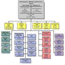 Us Navy Chain Of Command Chart Msc 2005 In Review Organization
