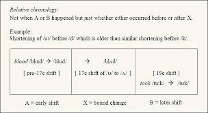 Old English Vowel Chart Later Phonological Developments