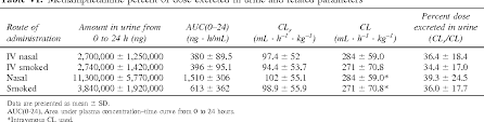 Table Vi From The Bioavailability Of Intranasal And Smoked