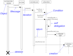 Message Sequence Chart Visio Visio Uml Sequence Diagram Conditional Smartdraw Diagrams