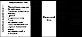 Реферат Государственный бюджет ru Рисунок 1 Роль бюджета в перераспределении валового национального продукта