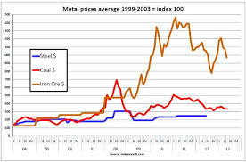 Steel Price Chart 2013 China Collapse A Look At Rmb Copper Iron And Steel