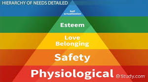 Maslow Hierarchy Of Needs Maslows Hierarchy Of Needs Definition Theory Pyramid