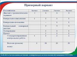 Контрольно измерительные материалы по русскому языку для класса  Анализ контрольного диктанта 4 класс с грамматическим заданием