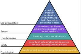 maslow s hierarchy and the mba admissions goals essaythe mba credit
