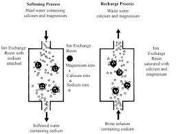 water softening ion exchange