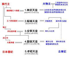 Image result for 第3代天皇・安寧天皇が即位。