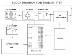 touch screen based home automation system tx block diagram jpg security system circuit diagram diagram touch screen based home automation system embedded systems projects 628 x 480