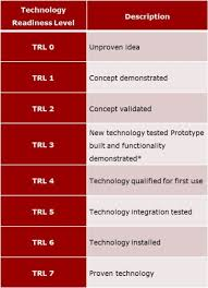 Technology Readiness Level Trl Scale Centre For Oil And Gas Dtu